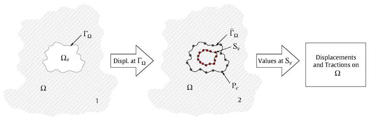 Visual description of the methodology